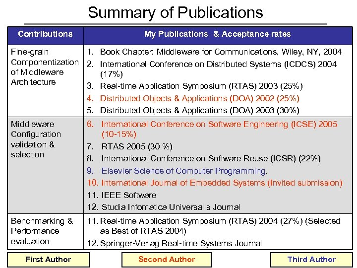 Summary of Publications Contributions My Publications & Acceptance rates Fine-grain 1. Book Chapter: Middleware