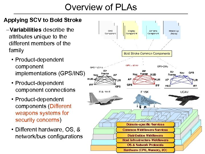 Overview of PLAs Applying SCV to Bold Stroke –Variabilities describe the attributes unique to