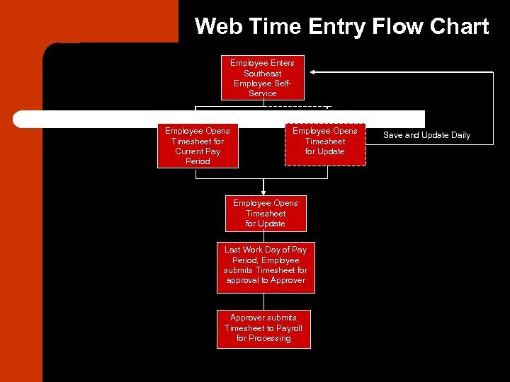 Web Time Entry Flow Chart Employee Enters Southeast Employee Self. Service Employee Opens Timesheet