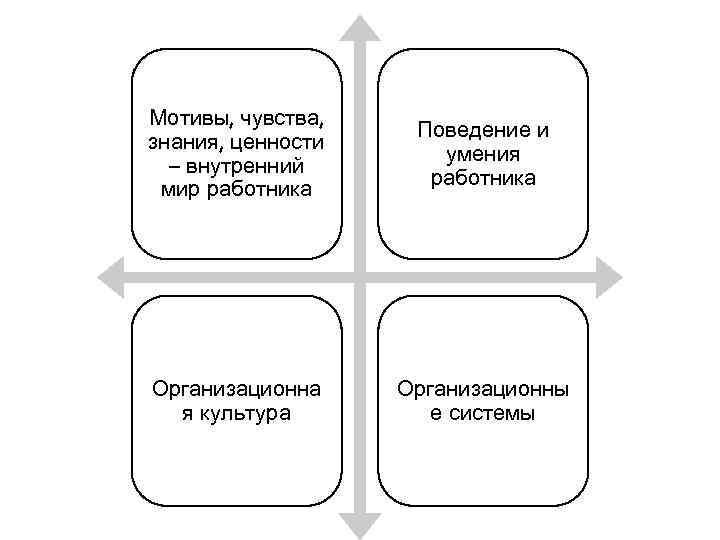Мотивы, чувства, знания, ценности – внутренний мир работника Поведение и умения работника Организационна я