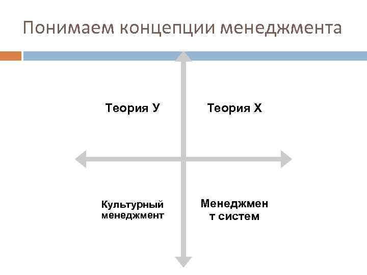 Понимаем концепции менеджмента Теория У Теория Х Культурный менеджмент Менеджмен т систем