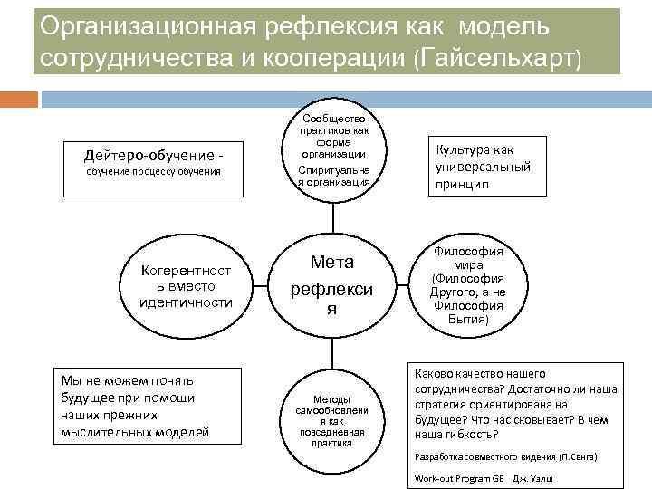Организационная рефлексия как модель сотрудничества и кооперации (Гайсельхарт) Дейтеро-обучение - обучение процессу обучения Когерентност