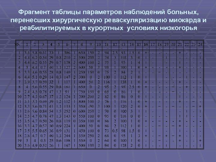 Фрагмент таблицы параметров наблюдений больных, перенесших хирургическую реваскуляризацию миокарда и реабилитируемых в курортных условиях