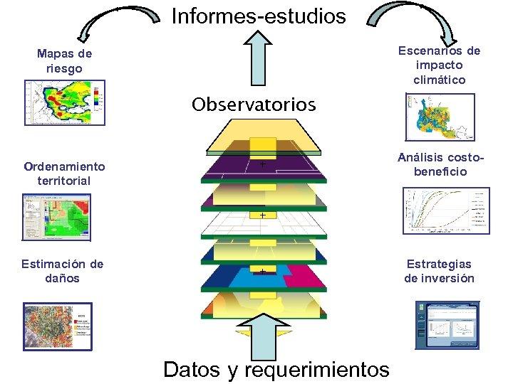 Informes-estudios Escenarios de impacto climático Mapas de riesgo Observatorios Ordenamiento territorial + Análisis costobeneficio