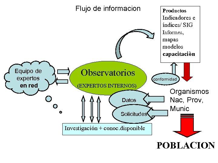 Flujo de informacion Productos Indicadores e índices/ SIG Informes, mapas modelos capacitaciòn Equipo de