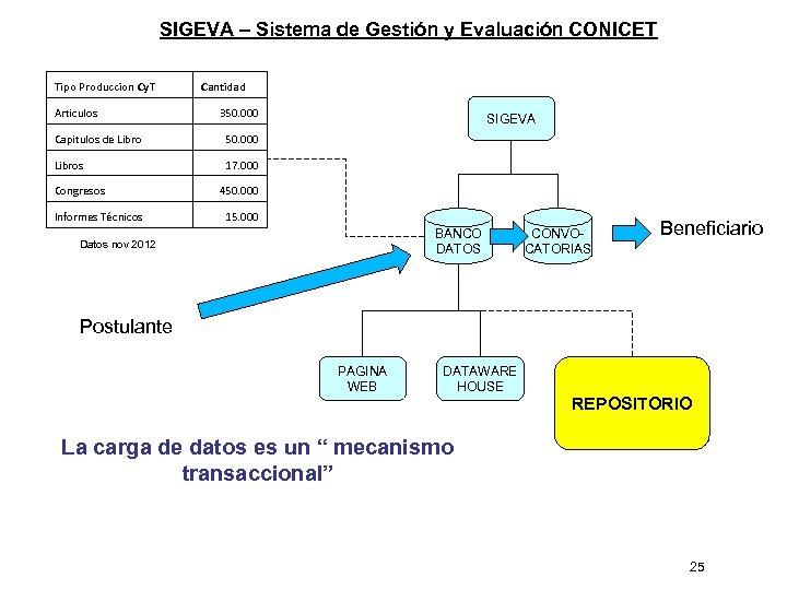 SIGEVA – Sistema de Gestión y Evaluación CONICET Tipo Produccion Cy. T Articulos Cantidad