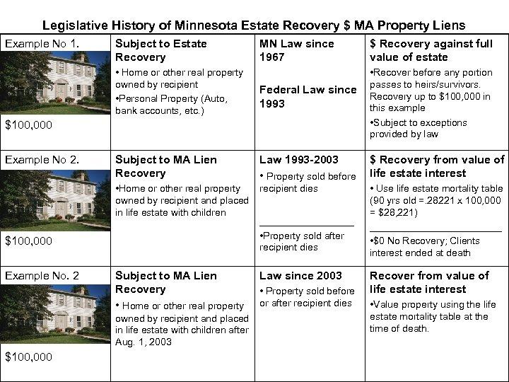 Legislative History of Minnesota Estate Recovery $ MA Property Liens Example No 1. Subject