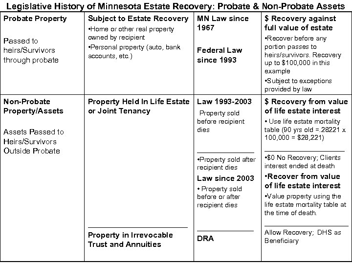 Legislative History of Minnesota Estate Recovery: Probate & Non-Probate Assets Probate Property Passed to