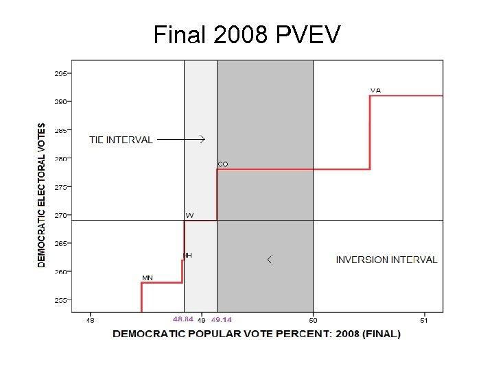 Final 2008 PVEV
