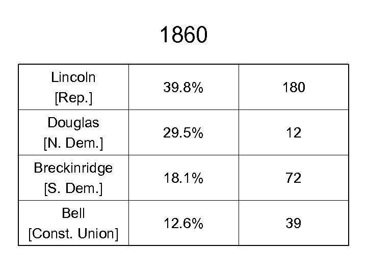 1860 Lincoln [Rep. ] 39. 8% 180 Douglas [N. Dem. ] 29. 5% 12