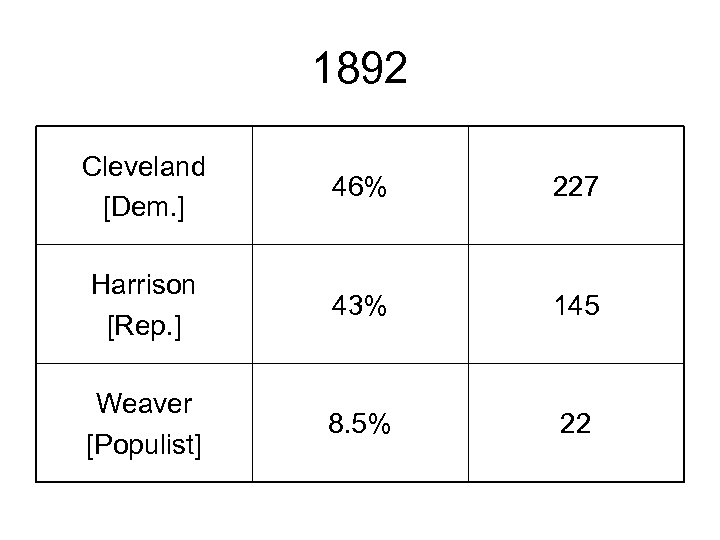 1892 Cleveland [Dem. ] 46% 227 Harrison [Rep. ] 43% 145 Weaver [Populist] 8.