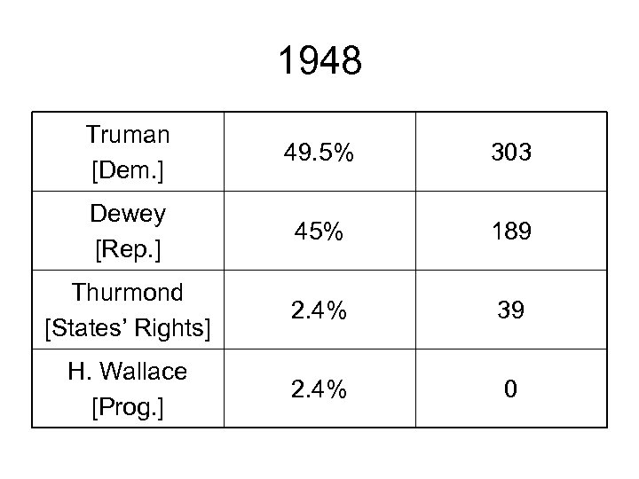 1948 Truman [Dem. ] 49. 5% 303 Dewey [Rep. ] 45% 189 Thurmond [States'