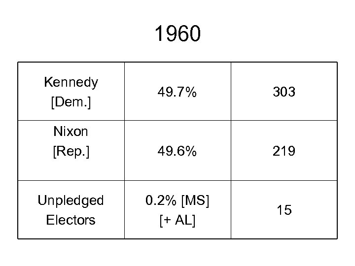 1960 Kennedy [Dem. ] 49. 7% 303 Nixon [Rep. ] 49. 6% 219 Unpledged