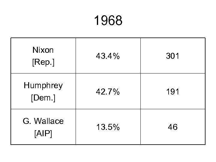 1968 Nixon [Rep. ] 43. 4% 301 Humphrey [Dem. ] 42. 7% 191 G.