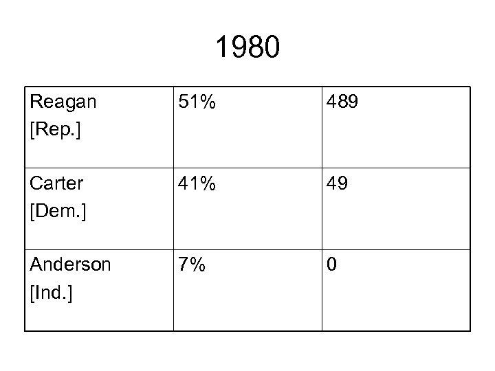 1980 Reagan [Rep. ] 51% 489 Carter [Dem. ] 41% 49 Anderson [Ind. ]