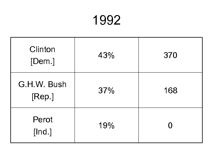1992 Clinton [Dem. ] 43% 370 G. H. W. Bush [Rep. ] 37% 168