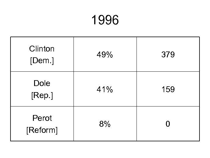 1996 Clinton [Dem. ] 49% 379 Dole [Rep. ] 41% 159 Perot [Reform] 8%