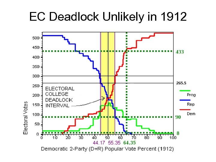 EC Deadlock Unlikely in 1912