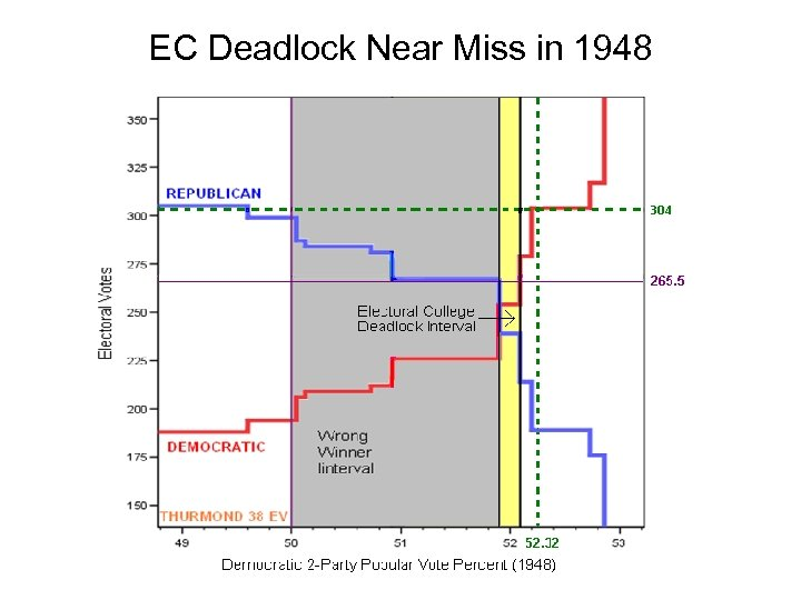 EC Deadlock Near Miss in 1948