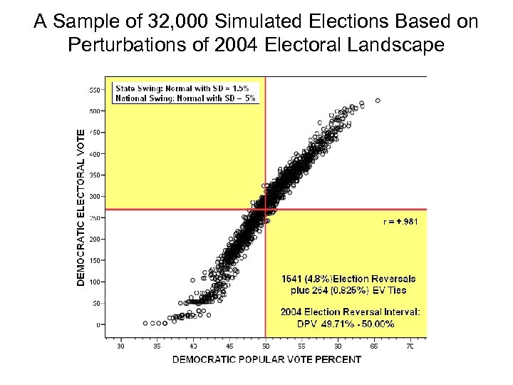 A Sample of 32, 000 Simulated Elections Based on Perturbations of 2004 Electoral Landscape