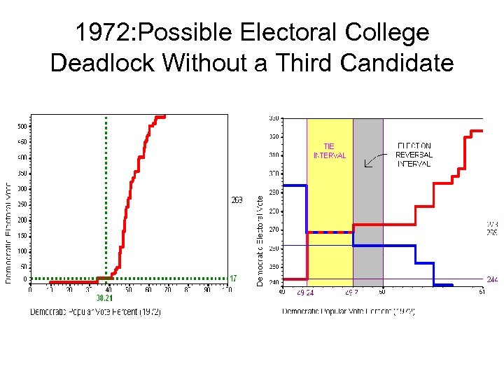 1972: Possible Electoral College Deadlock Without a Third Candidate