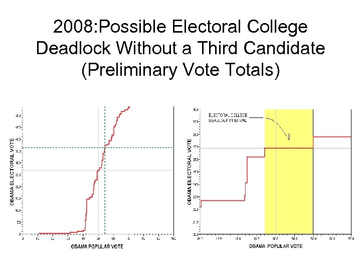 2008: Possible Electoral College Deadlock Without a Third Candidate (Preliminary Vote Totals)