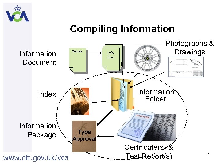 Compiling Information Document Template Information Folder Index Information Package www. dft. gov. uk/vca Info