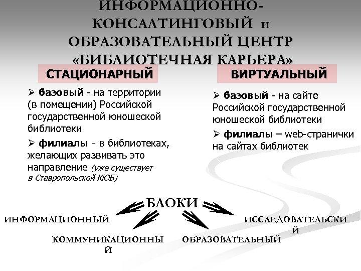 ИНФОРМАЦИОННОКОНСАЛТИНГОВЫЙ и ОБРАЗОВАТЕЛЬНЫЙ ЦЕНТР «БИБЛИОТЕЧНАЯ КАРЬЕРА» СТАЦИОНАРНЫЙ ВИРТУАЛЬНЫЙ Ø базовый - на территории (в