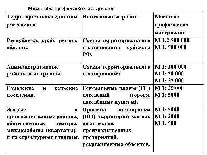 Масштабы графических материалов Территориальные единицы Наименование работ единицы расселения Республика, край, регион, область. Административные