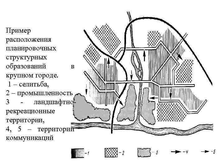 Пример расположения планировочных структурных образований в крупном городе. 1 – селитьба, 2 – промышленность