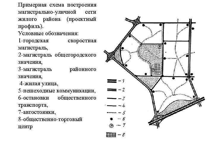 Примерная схема построения магистрально уличной сети жилого района (проектный профиль). Условные обозначения: 1 городская