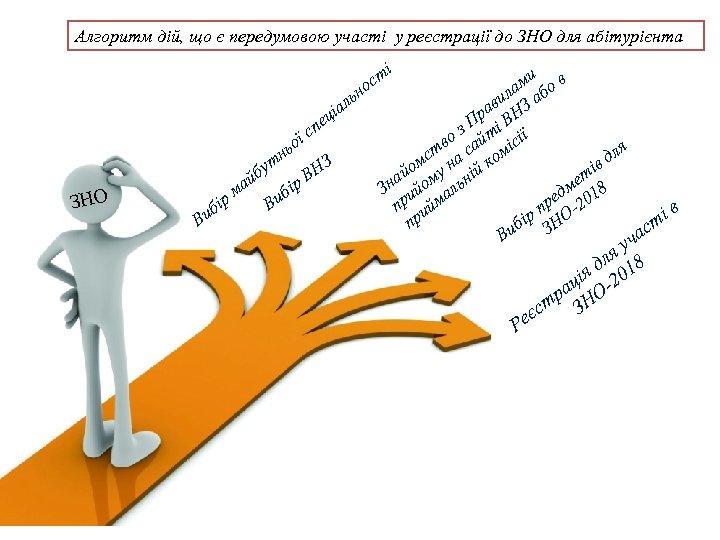 Алгоритм дій, що є передумовою участі у реєстрації до ЗНО для абітурієнта і ст