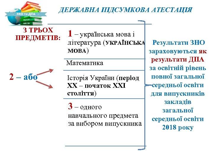 ДЕРЖАВНА ПІДСУМКОВА АТЕСТАЦІЯ З ТРЬОХ ПРЕДМЕТІВ: 2 – або 1 – українська мова і