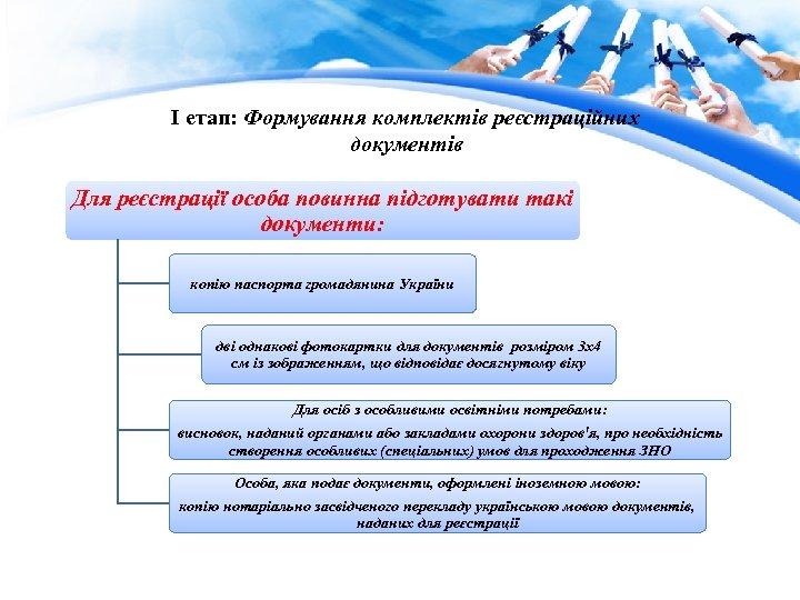 І етап: Формування комплектів реєстраційних документів Для реєстрації особа повинна підготувати такі документи: