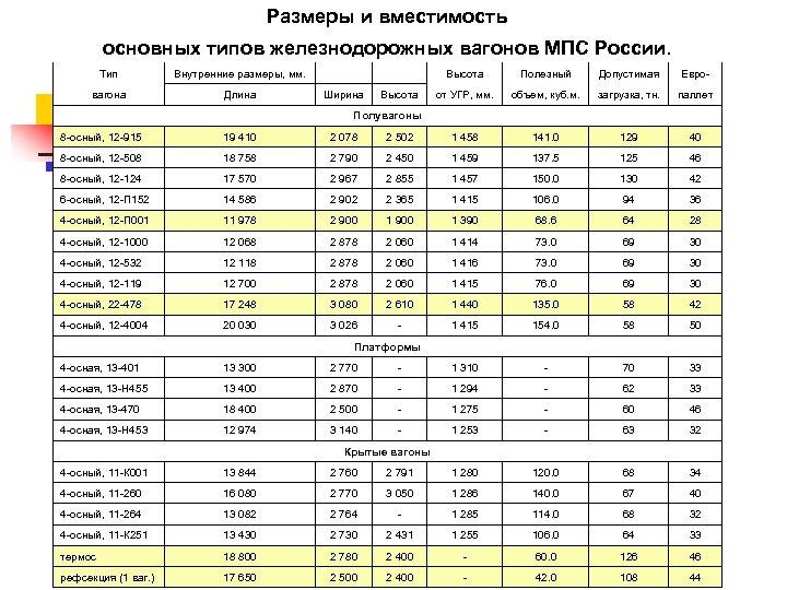 Размеры и вместимость основных типов железнодорожных вагонов МПС России. Тип Внутренние размеры, мм. вагона