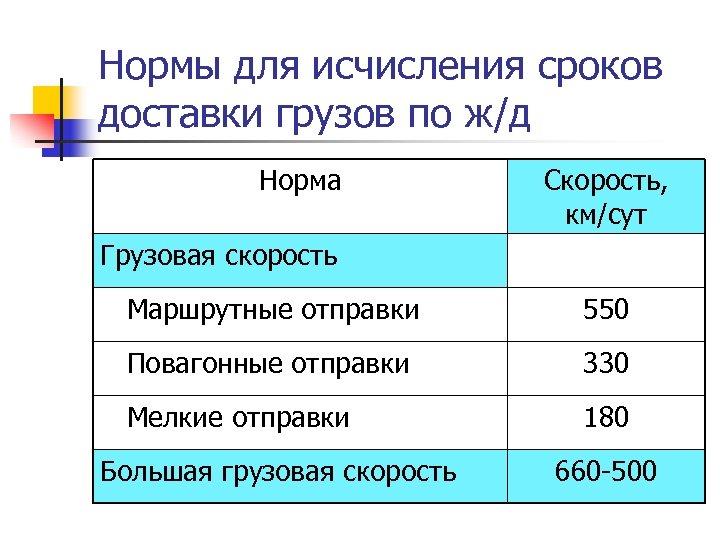 Нормы для исчисления сроков доставки грузов по ж/д Норма Скорость, км/сут Грузовая скорость Маршрутные