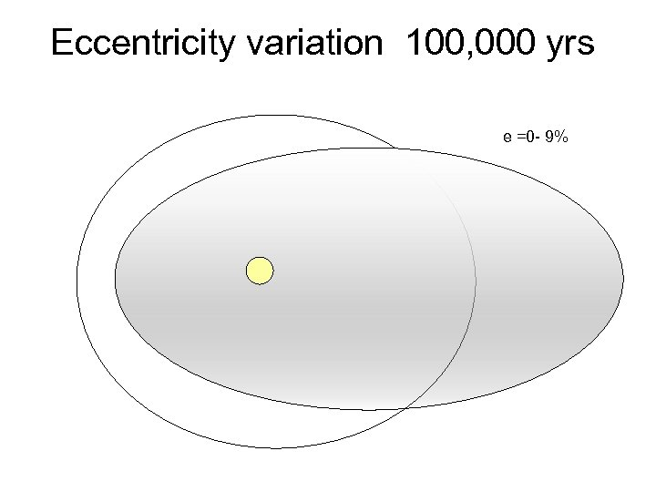 Eccentricity variation 100, 000 yrs e =0 - 9%