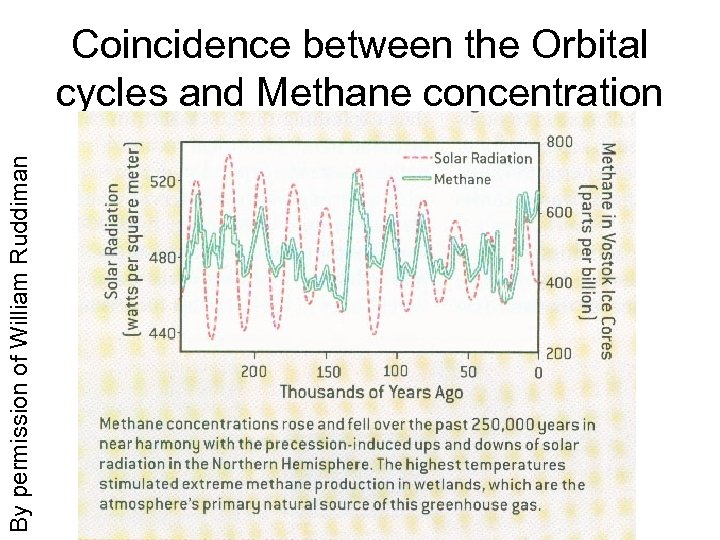 By permission of William Ruddiman Coincidence between the Orbital cycles and Methane concentration