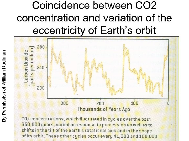 By Permission of William Rudiman Coincidence between CO 2 concentration and variation of the