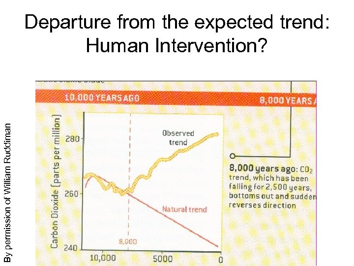 By permission of William Ruddiman Departure from the expected trend: Human Intervention?