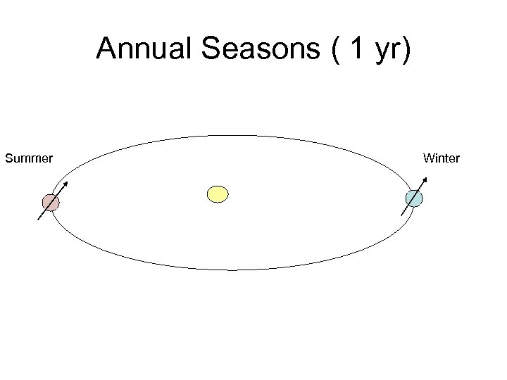 Annual Seasons ( 1 yr) Summer Winter