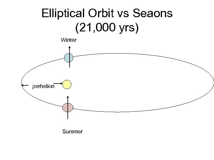 Elliptical Orbit vs Seaons (21, 000 yrs) Winter perhelion Summer