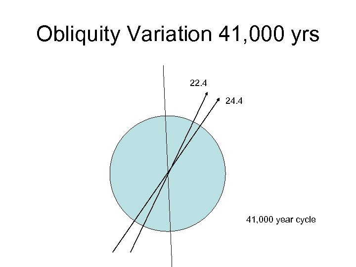Obliquity Variation 41, 000 yrs 22. 4 24. 4 41, 000 year cycle
