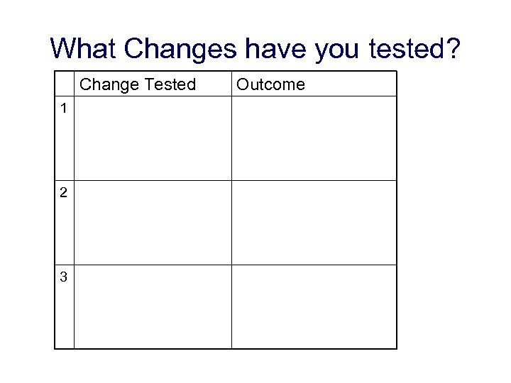 What Changes have you tested? Change Tested 1 2 3 Outcome