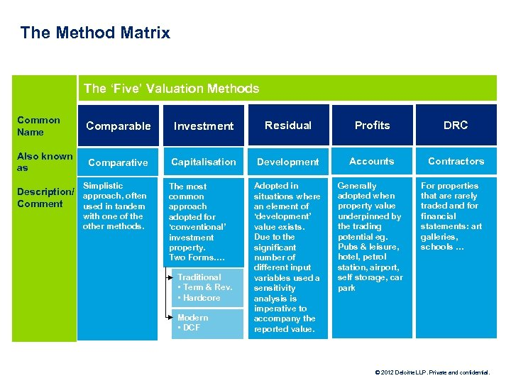 The Method Matrix The 'Five' Valuation Methods Common Name Comparable Investment Residual Profits DRC
