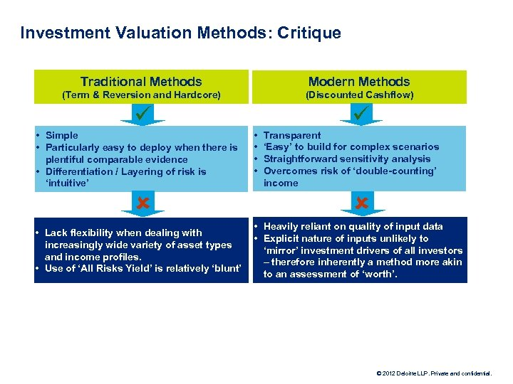 Investment Valuation Methods: Critique Traditional Methods Modern Methods (Term & Reversion and Hardcore) (Discounted