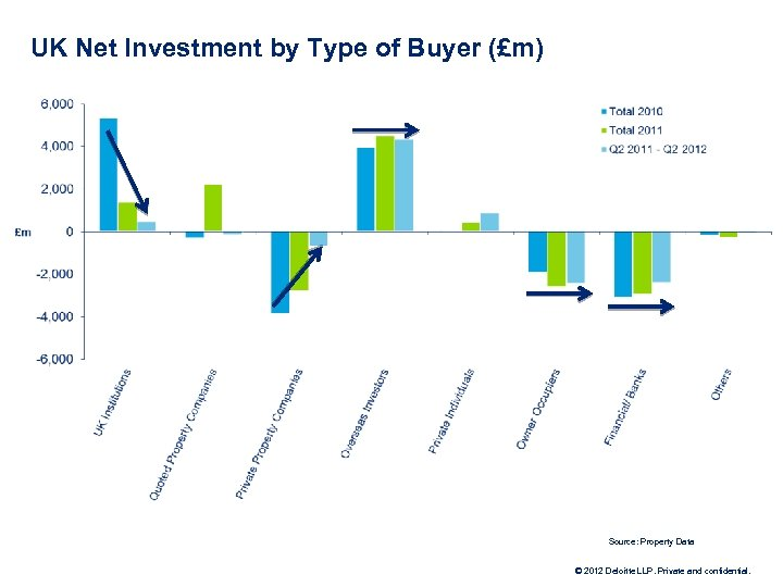 UK Net Investment by Type of Buyer (£m) Source: Property Data © 2012 Deloitte