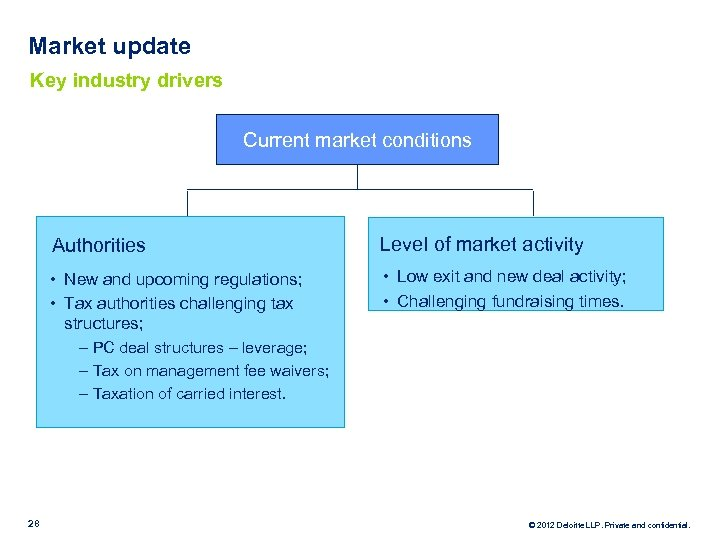 Market update Key industry drivers Current market conditions Authorities Level of market activity •