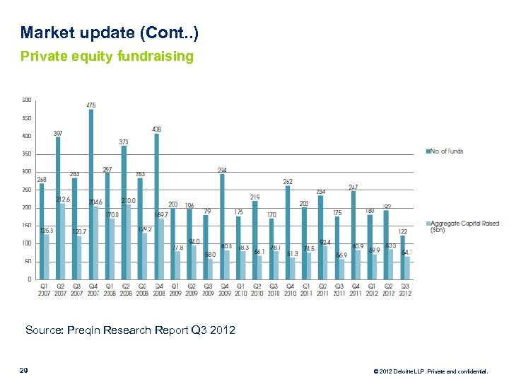 Market update (Cont. . ) Private equity fundraising Source: Preqin Research Report Q 3