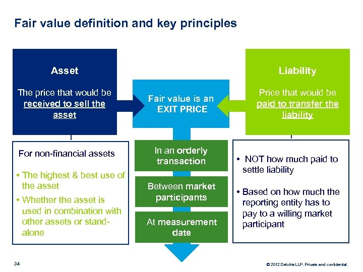 Fair value definition and key principles Liability Asset The price that would be received